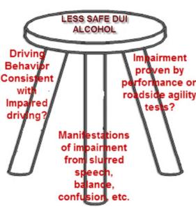 Less safe DUI alcohol