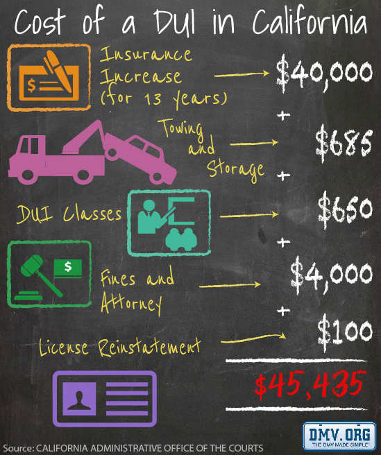 Cost of a DUI Lifetime